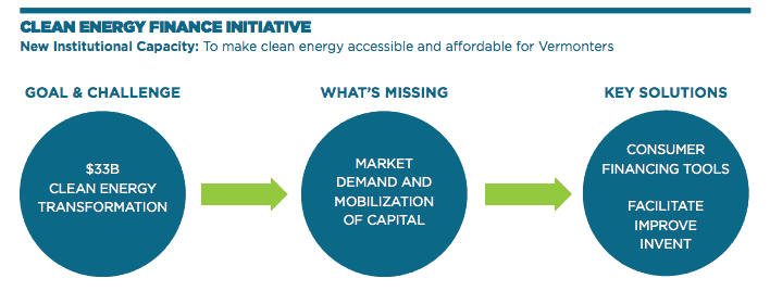 Clean Energy Finance Initiative - Goal and Challenge, What's Missing, Key Solutions