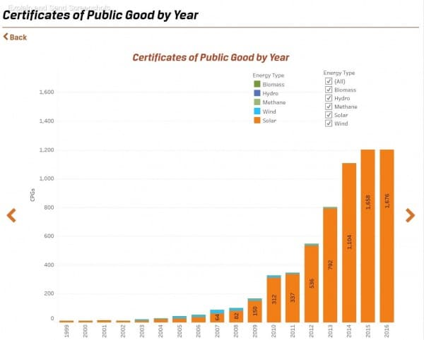 Certificates of Public Good issued for Vermont energy projects by year.