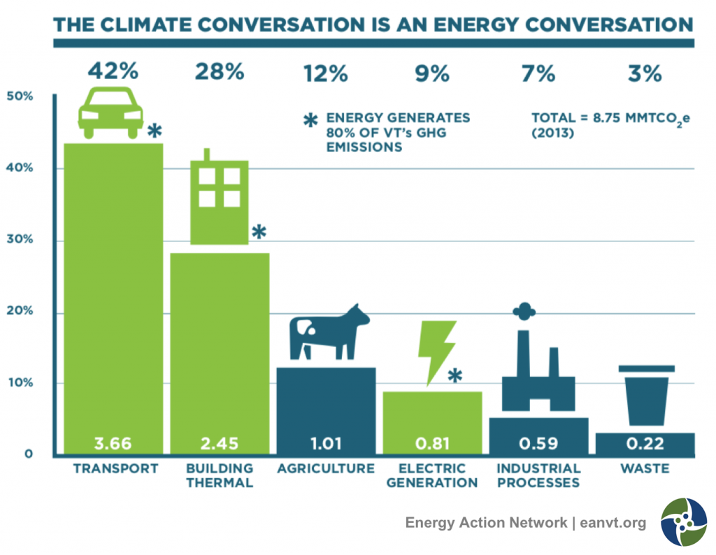 Vermont's Comprehensive Energy Plan (CEP) underscores the central role that energy plays in reducing GHG emissions. 80% of Vermont's GHG emissions come from energy. Transportation and thermal (primarily heating) are the two largest contributors (70%).6