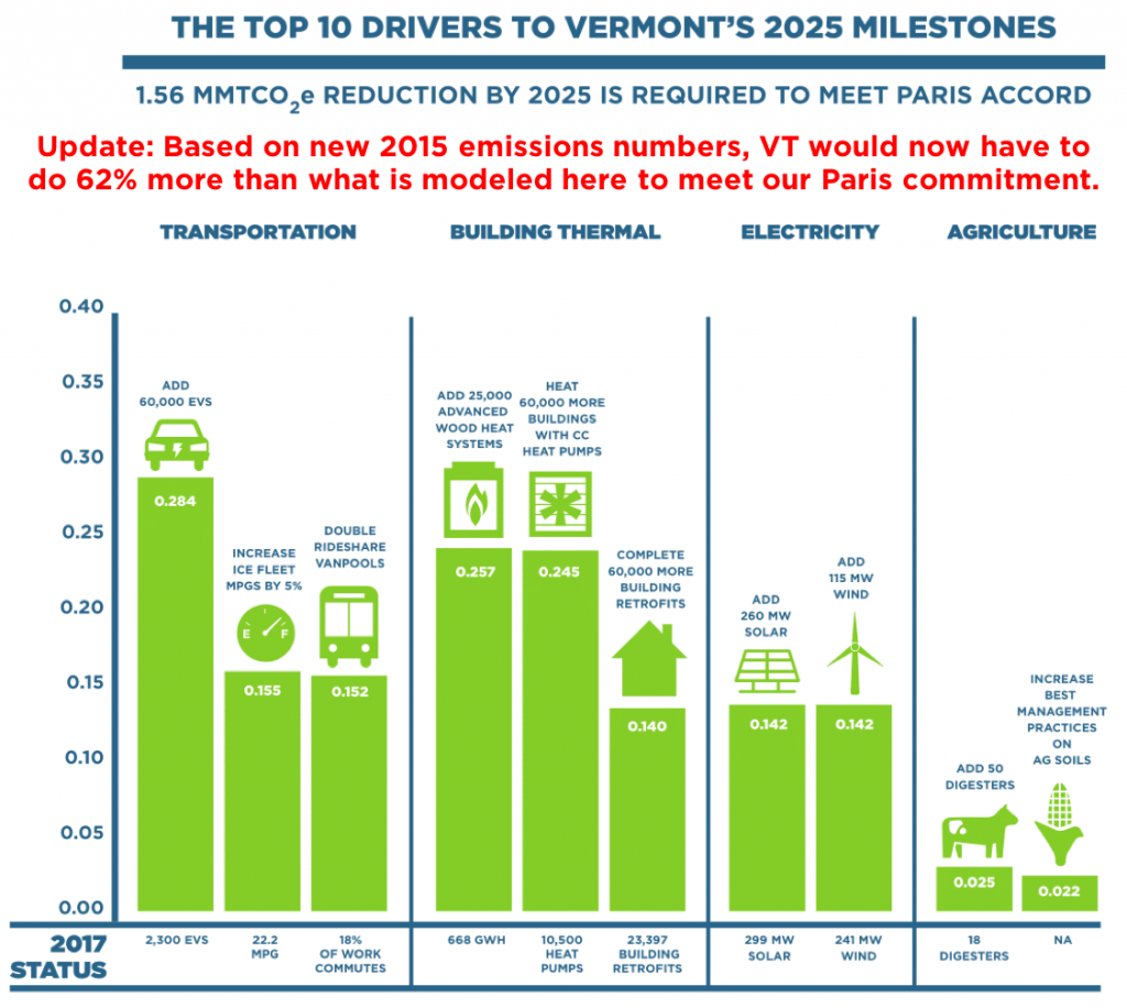 The top 10 drivers to reach Vermont's energy and climate milestones are concentrated in the transportation and thermal sectors. No single pathway or driver is sufficient. Getting to the Paris goal would require ALL of these drivers. If Vermont falls short on any one driver, it would need to compensate by making more progress with a different driver.8