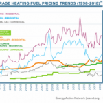 As summer turns into fall, Vermonters start to think about how they'll stay warm this winter. Renewable heating options are consistently lower cost and more stable and predictable than their fossil fuel counterparts, as demonstrated by this chart of fuel prices from 1998-2018.