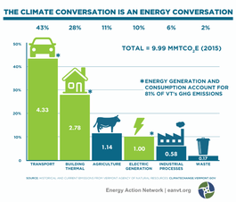 The recent IPCC report demonstrates the necessity of curbing emissions, particularly from energy. Here in Vermont, energy makes up 81% of our greenhouse gas emissions, but the chart at the left demonstrates the need to focus on the thermal and transportation sectors, which together make up more than 70% of Vermont's emissions.