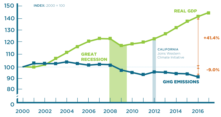 California has successfully decoupled GHG emissions and economic growth (2000-2017)
