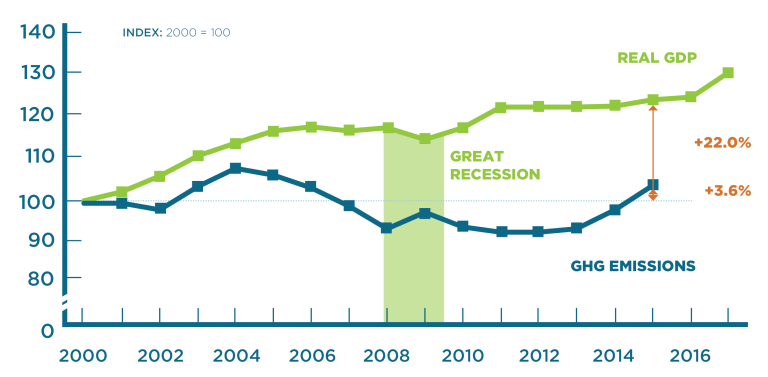 Vermont's GHG Emissions and GDP dipped between 2007-2009 during the Great Recession. For a few years during the economic recovery, Vermont's GHG emissions remained flat, but recent years have brought a significant increase.