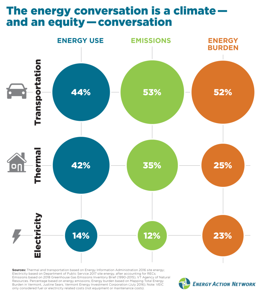 Though some may talk about transportation, thermal, and electricity as equal parts of Total Energy, each energy sector is unique in Vermont when it comes to relative energy use, emissions produced, and the energy burden (share of total energy costs for Vermonters) each creates. On all counts, transportation is the biggest challenge. Check out EAN's new progress report for more detail: https://www.eanvt.org/2018-progress-report/.
