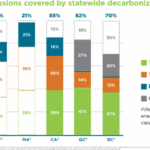 Percent of emissions covered by decarbonization program As of the end of 2018, Vermont is one of ten US states and two Canadian provinces that participate in a decarbonization program. But the Regional Greenhouse Gas Initiative (RGGI) that Vermont participates in currently only covers a small percentage of our total emissions. See how we stack up. Vermont, New York, and Massachusetts participate in RGGI. California and Québec are members of the Western Climate Initiative (WCI), a cap and invest program. British Columbia has a province-wide carbon fee.