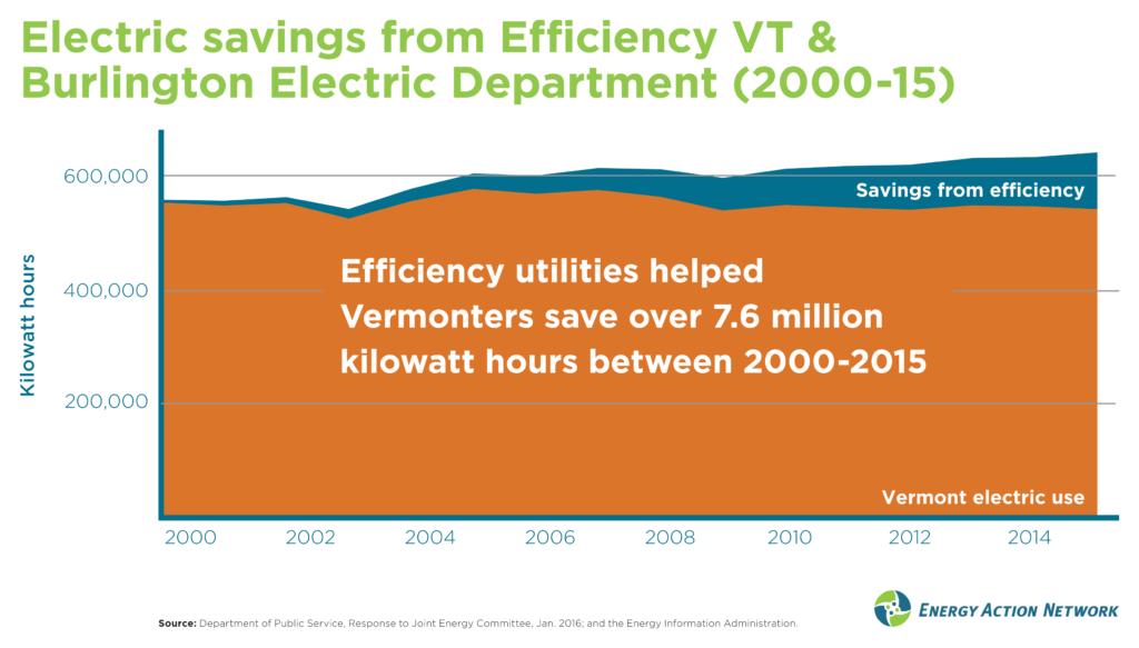 Electric efficiency savings (2000-2015)