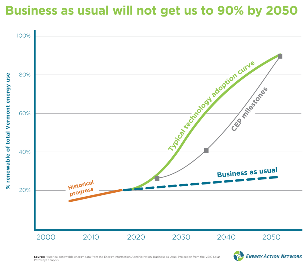 Business as usual will not get us to 90% by 2050