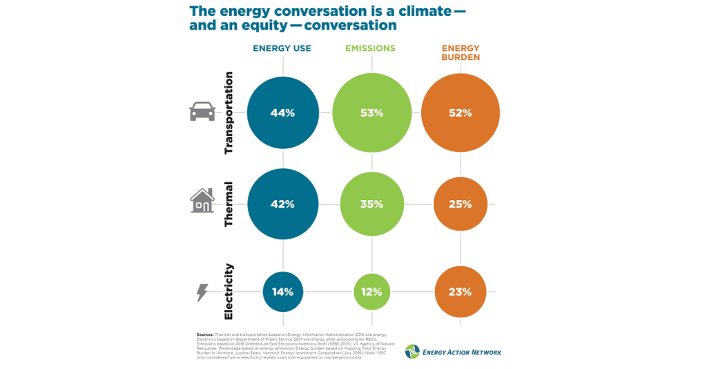 The Energy Conversation is a climate - and an equity - conversation 1200x627
