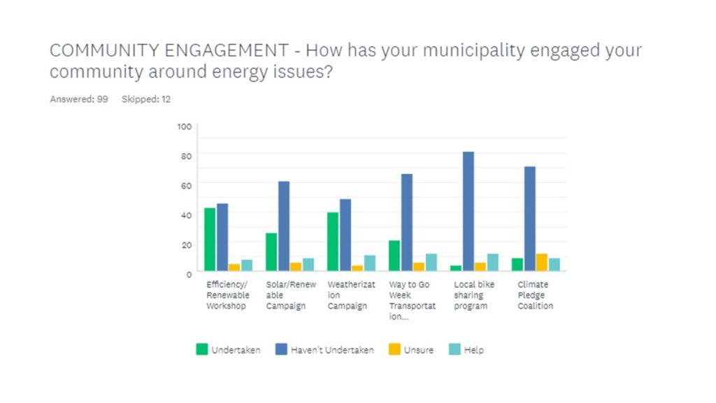 How Municipalities are Engaging Communities