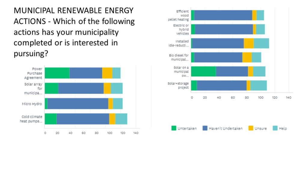MUNICIPAL RENEWABLE ENERGY ACTIONS - Which of the following actions has yourmunicipality completed or is interested in pursuing?