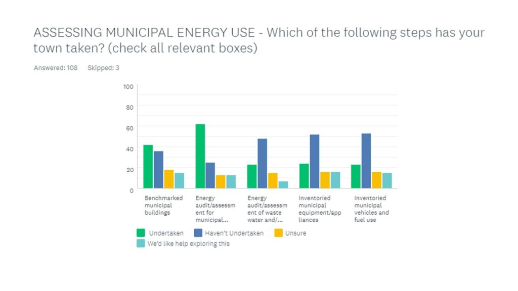 Assessing Municipal Energy Use
