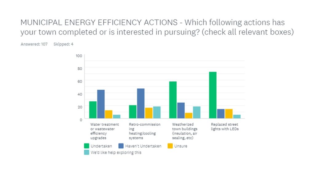 Municipal Energy Efficiency Actions