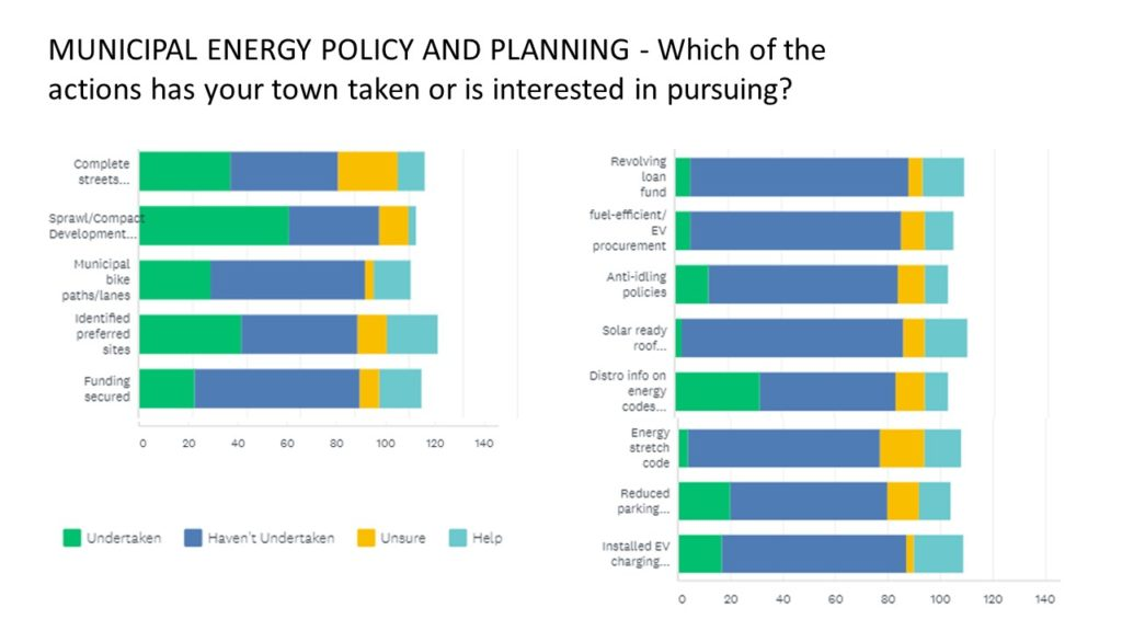 MUNICIPAL ENERGY POLICY AND PLANNING - Which of the actions has your town taken or is interested in pursuing?