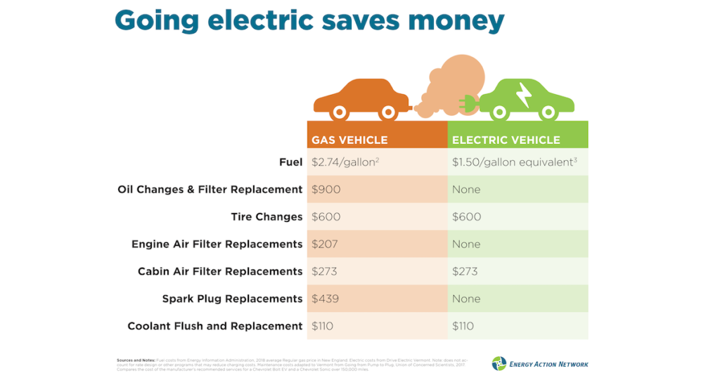 Going electric saves money