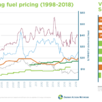 Data Download: Heating Fuel Pricing