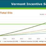 Vermont EV incentive scenerios