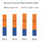 Data Download: New Vehicle Sales