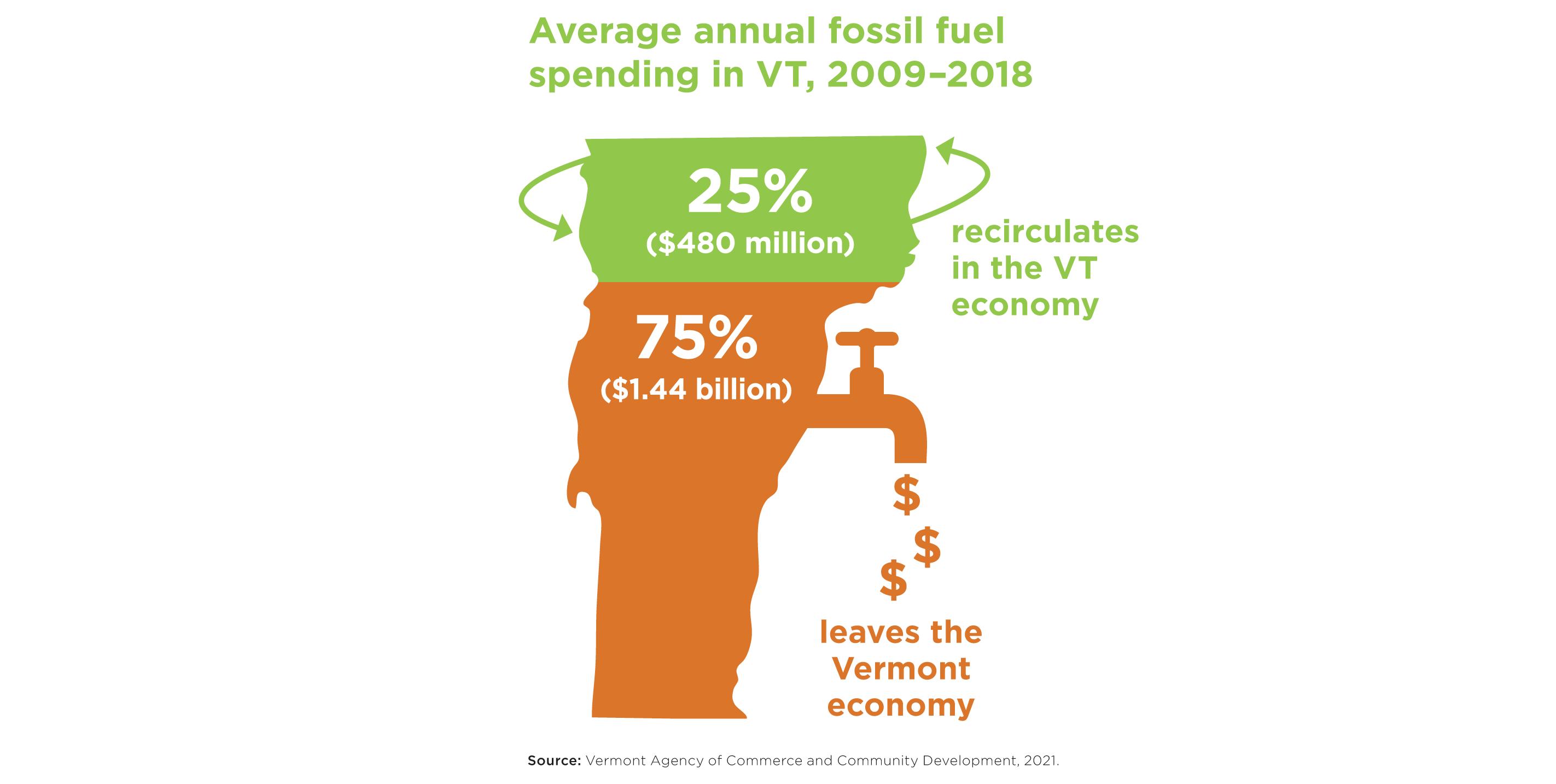 Avg annual fossil spending slider