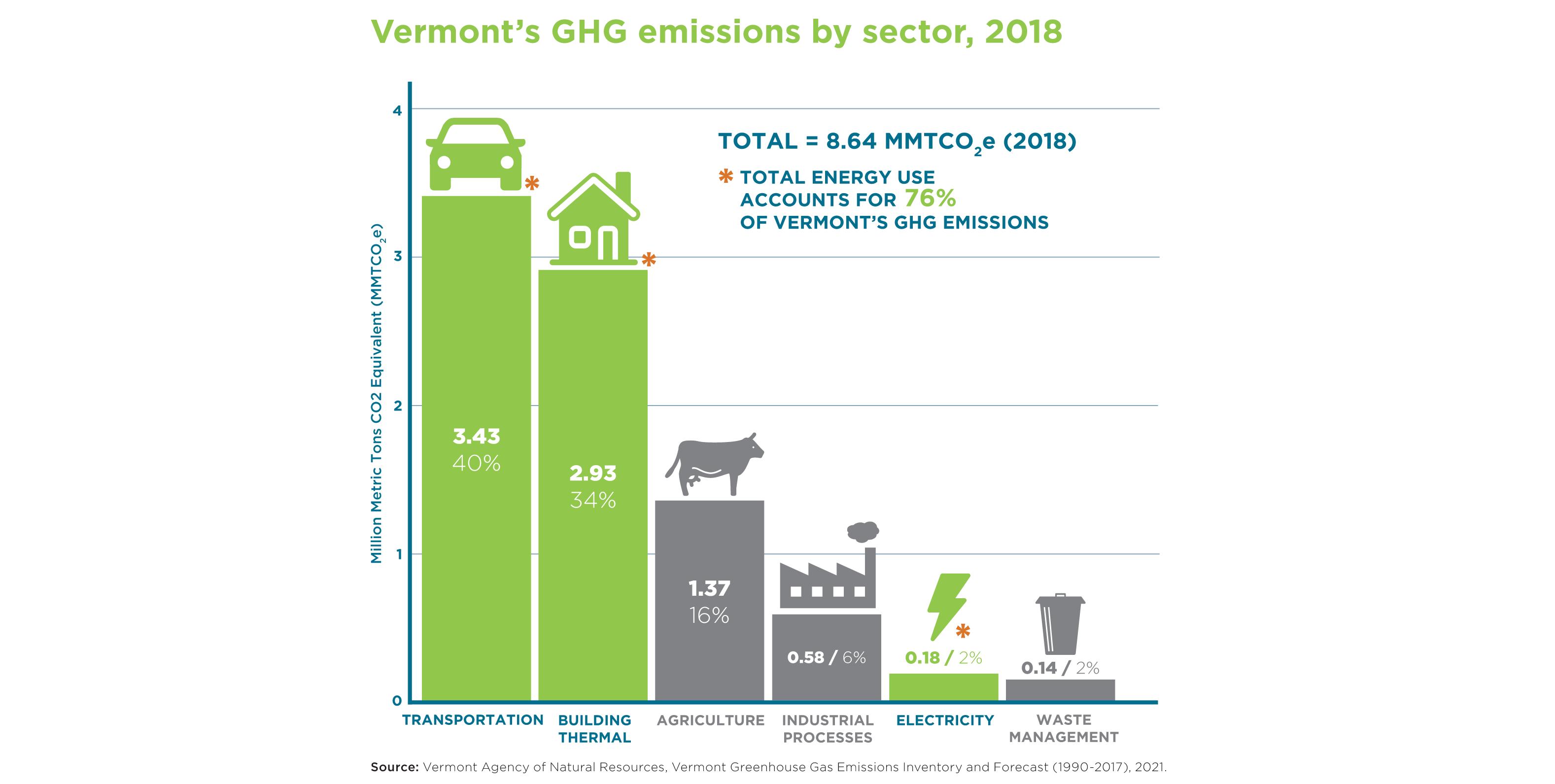 GHG emissions by sector slider
