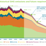 VT Digger – Vermont Climate Council committees present draft recommendations.
