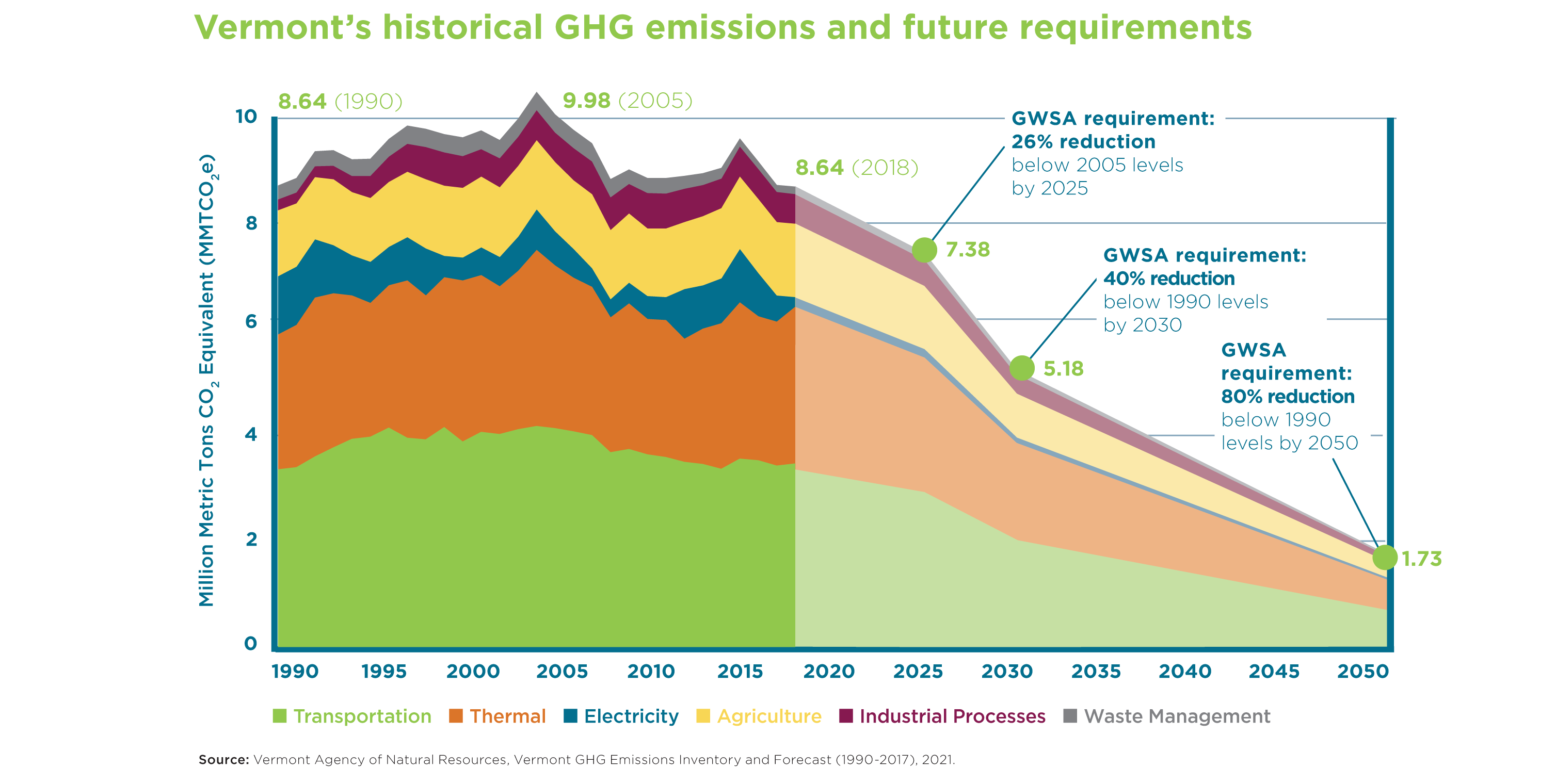 Historic GHG and requirements for slider