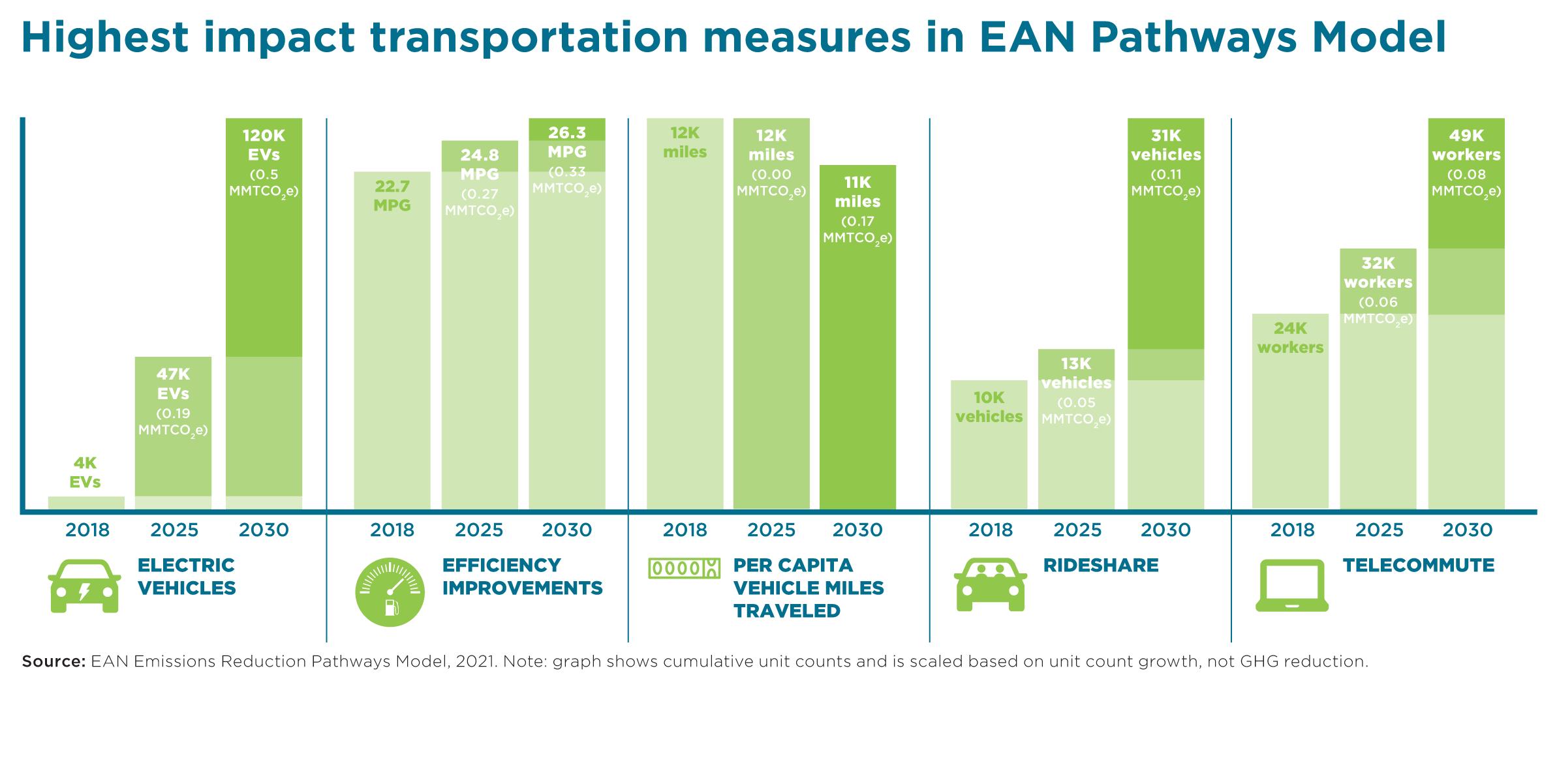 Transportation pathways slider