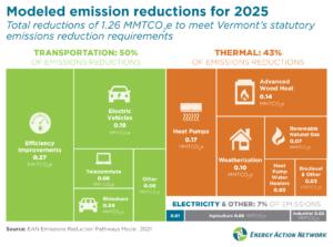 Modeled emission reductions for 2025